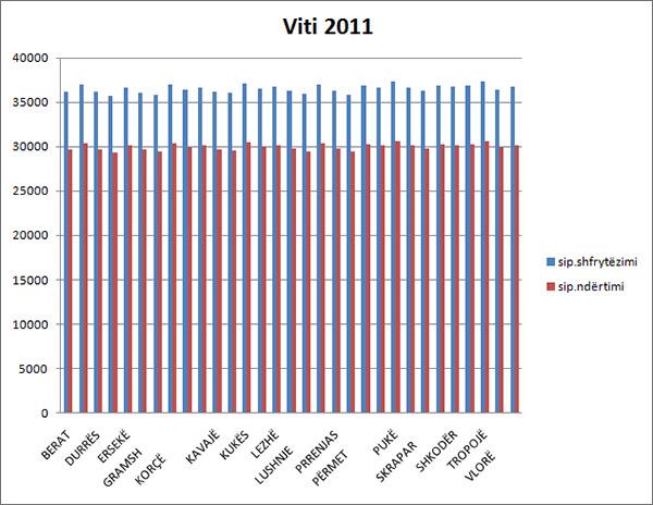 Kosto-2011-graf